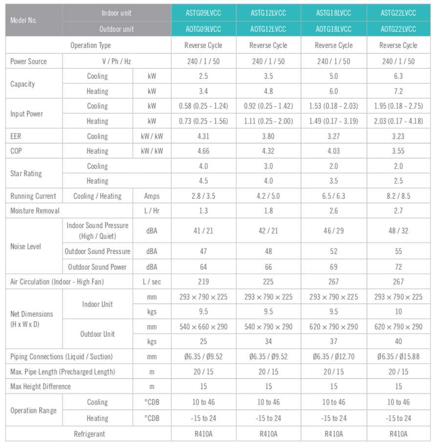 Fujitsu air conditioners specification table 2.5kW to 6.3kW.